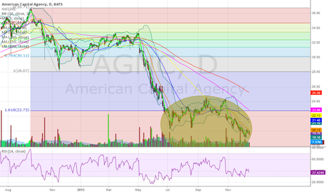 AGNC: Another one. Ewww...oh stinkers.