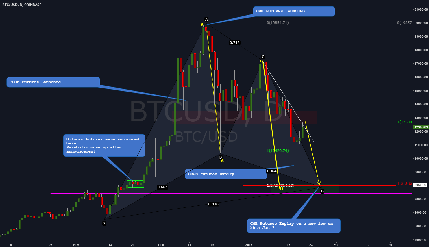 BTCUSD - Potential new low on 26th of January ?