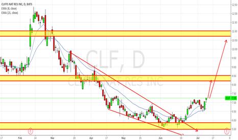 CLF: BUY CLF