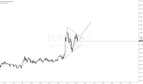 EURUSD: possible trendline break