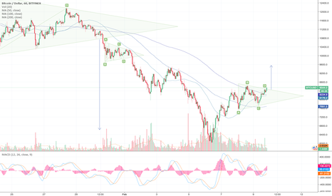 BTCUSD: Bitcoin to break the triangle.