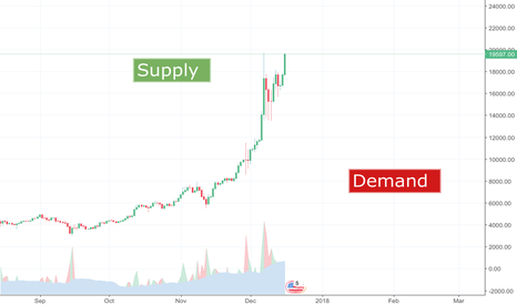 BTCUSD: Back to the Basics