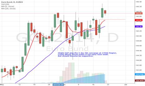 GGU2014: Bunds Daily Chart