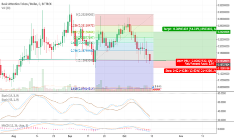 BATUSD: BATUSD Support and Resistance Based Trade