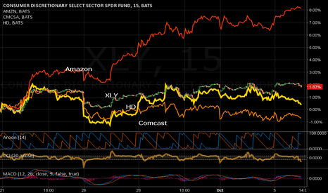 XLY: XLY: A technical overview of top 3 weighted holdings