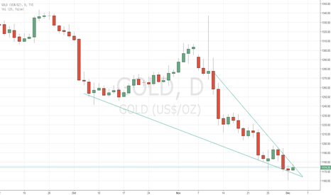 GOLD: Gold on the verge of major move ?