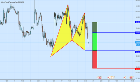 GBPJPY: A Bullish Gartley Pattern On GBYJPY