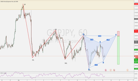 GBPJPY: Potential Trend Continuation Trade