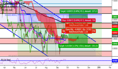 USDCHF: USDCHF'S DOWNTREND CHANNEL,IMPORTANT LEVELS AND POSSIBLE TRADES!