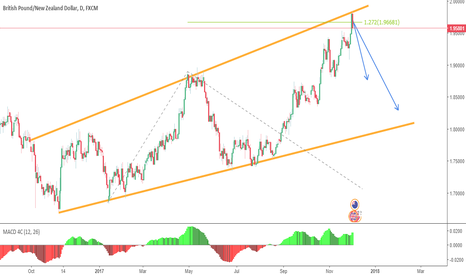 GBPNZD: GbpNzd - Sell Setup