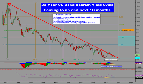 TNX: 31 Year US Bearish Bond Yields Coming to an End