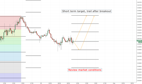 EURGBP: EURGBP LONG ENTRY LEVELS, EURO SESSION ONLY