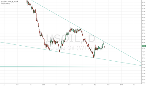 USOIL: Oil looks weak