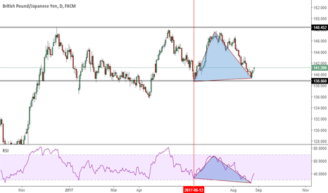 GBPJPY: GBPJPY - Possible bullish reversal
