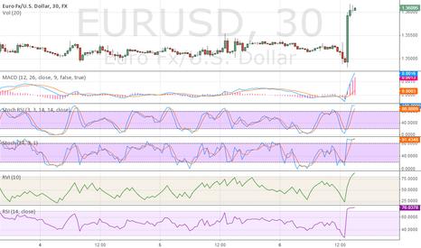 EURUSD: eurusd will go down