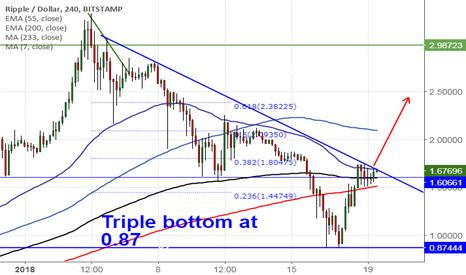 XRPUSD: XRP/USD: Buy above 1.70 (trend line breakout)