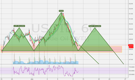 USOIL: HS for OIL