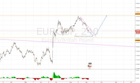 EURGBP: EURGBP long soon