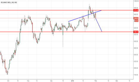 RELIANCE: reliance ind trade view from forex awareness