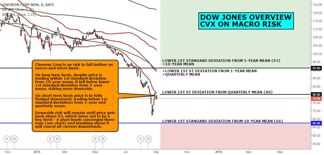 DOW JONES OVERVIEW: CVX IS ON MACRO RISK