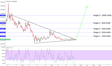APPCBTC: #APPC is a strong buy