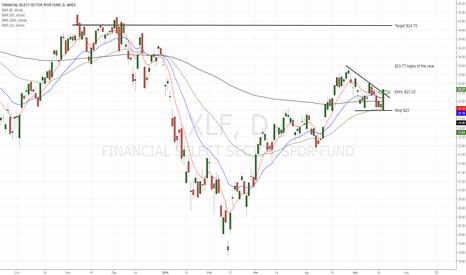 XLF: Banks woke up after Fed