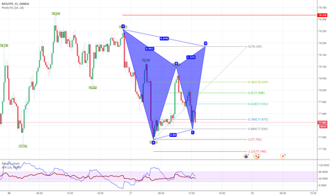 NZDJPY: Gartley ribassista NZD/JPY