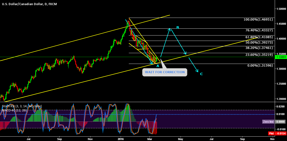 FINAL B WAVE ON ITS WAY FOR NEW BEARISH TREND REVERSAL