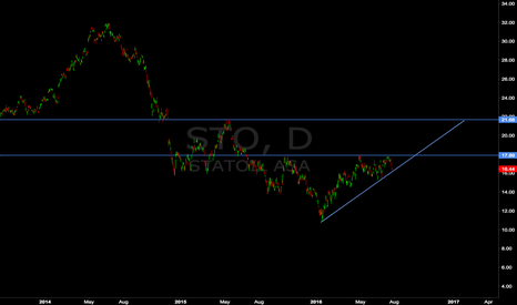 STO: Statoil in a Corrective Structure