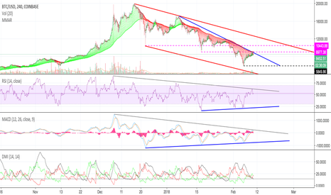 BTCUSD: BTC - Preparing for another low?