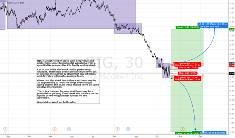 RIG: RIG forming a balance. We go LONG or SHORT IF we break it.