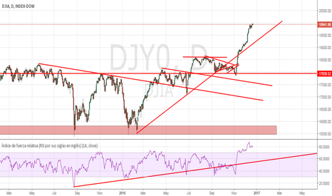 DJI: El Dow y los 20.000 :-(