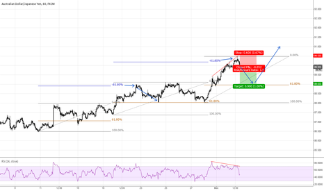 AUDJPY: AUDJPY - Countertrend, RSI Divergence, 1,618 Fib Extension