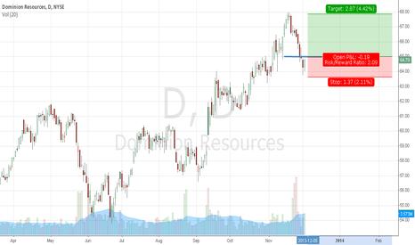 D: D Pullback trade