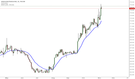 XAUUSD/XAGUSD: Shorting Gold/Silver ratio