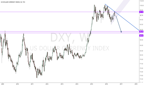 DXY: DXY to 89
