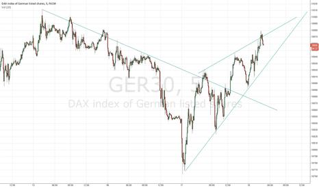 GER30: Rising wedge
