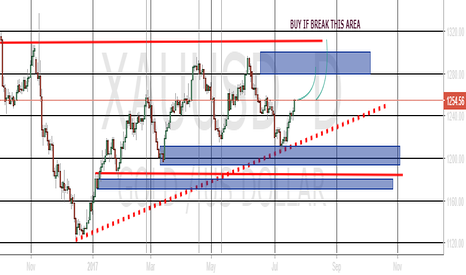 XAUUSD: STILL LONG FOR GOLD