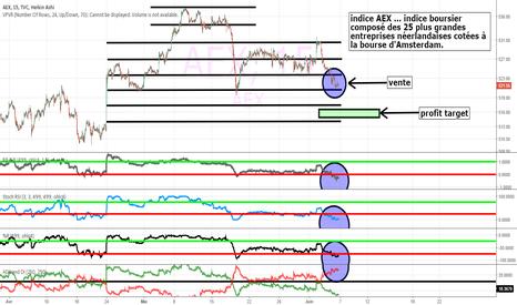 AEX: indice AEX, 25 + grandes entreprises néerlandaises, vers le bas