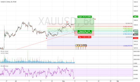 XAUUSD: XAUUSD: BULLISH AB=CD SET UP