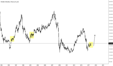GBPJPY: GBPJPY - just a chart to think about