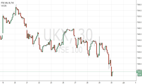 UKX: Decline and bounce at 7280