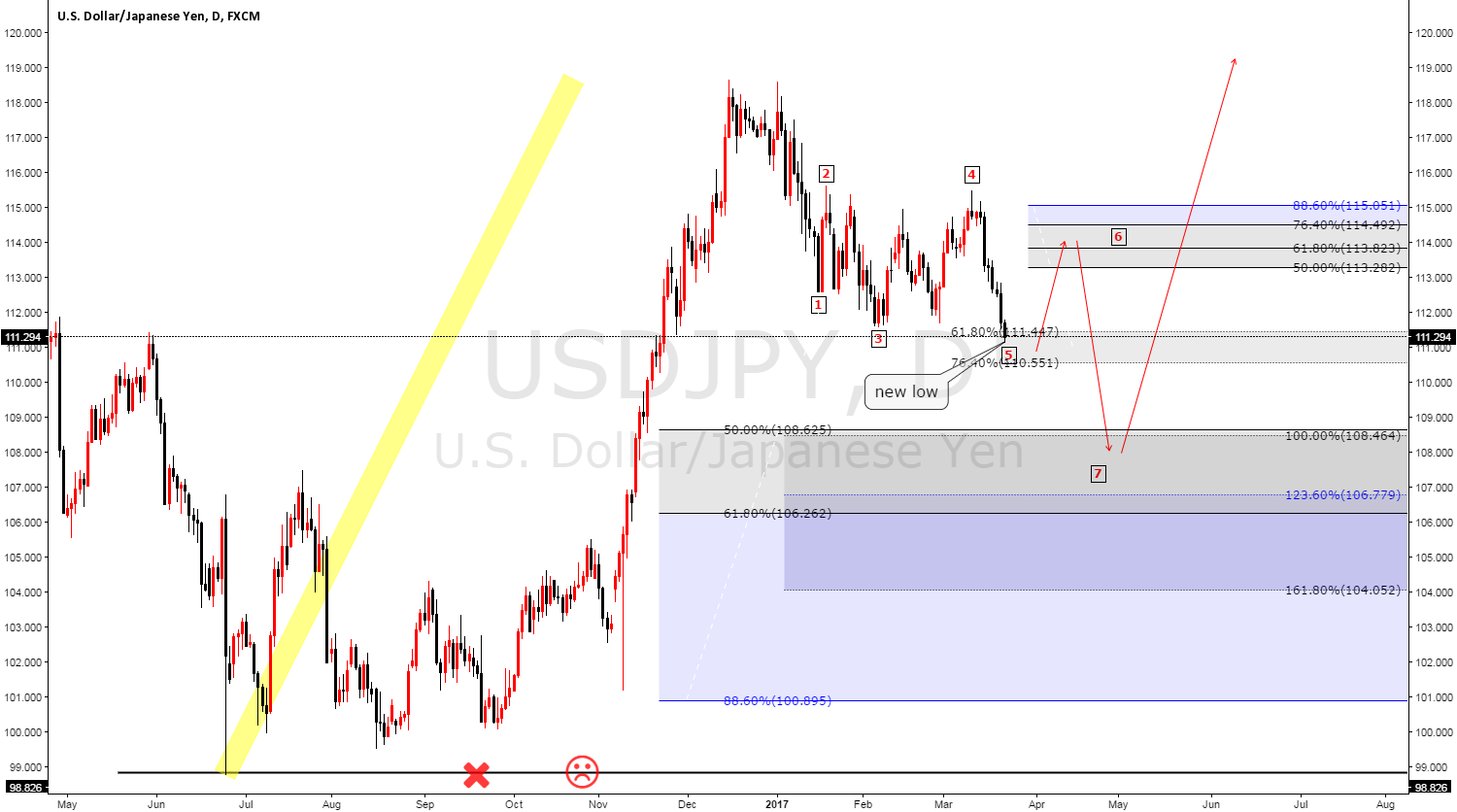 USDJPY Elliot wave analysis