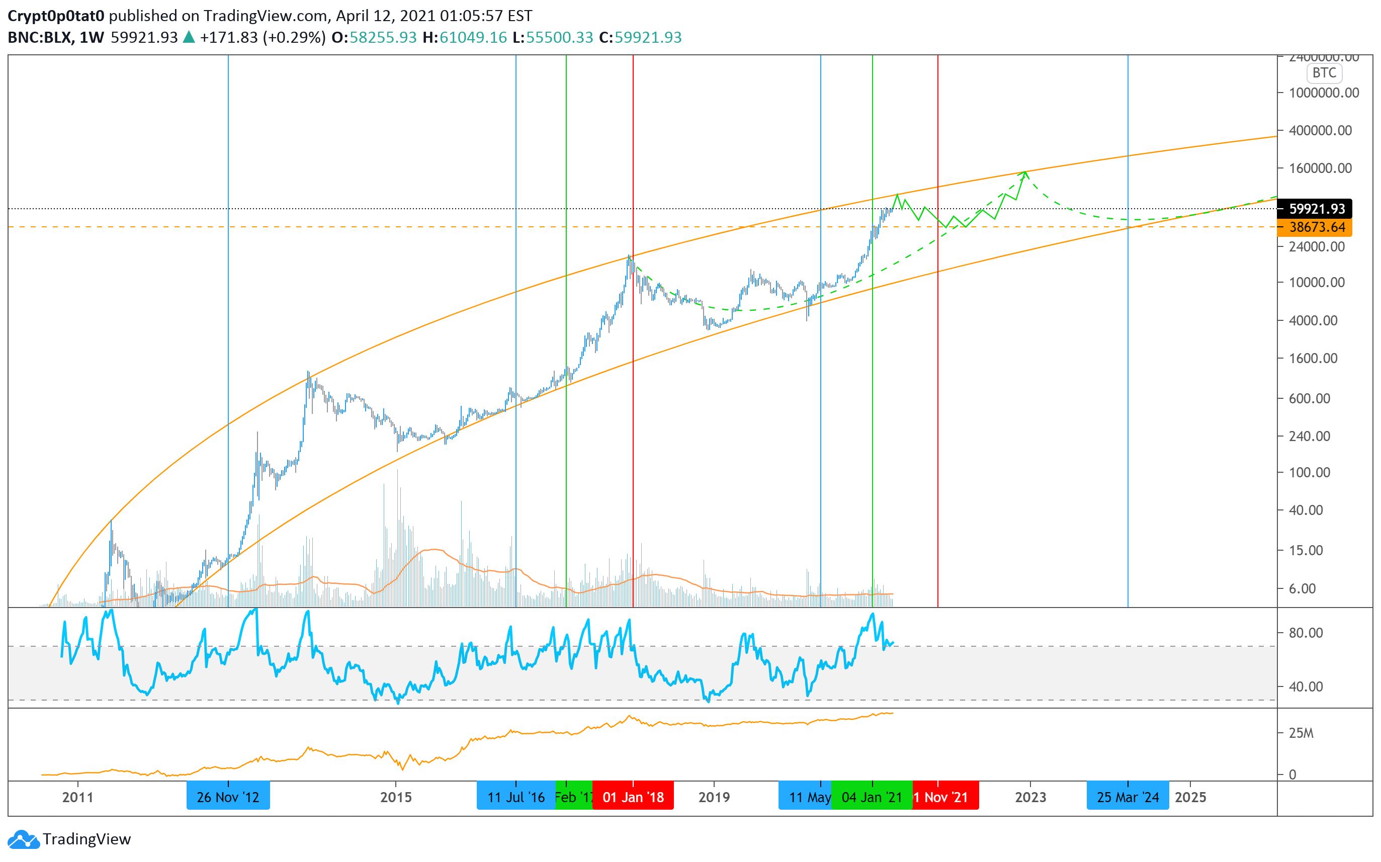 Bitcoin tradingview. Tradingview brokerių sąrašas.