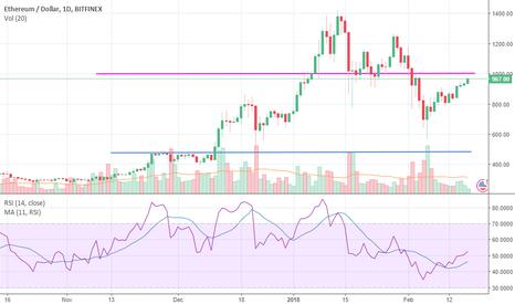 ETHUSD: ETH Long term view, Short Sell