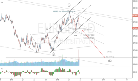 EURGBP: EURGBP SELL SET UP WHATEVER BRITAIN DECIDE