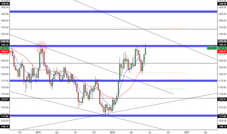 XAUUSD: Gold - Weekly Outlook