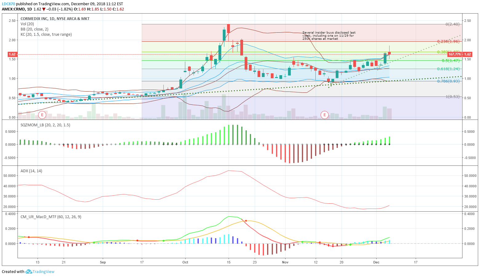 CRMD Setup for TTM Squeeze for AMEX:CRMD by LDC870 — TradingView