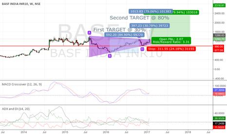 BASF: BASF LONG TERM VIEW