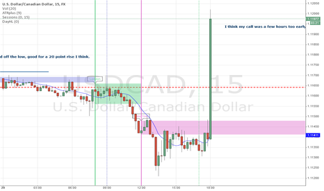 USDCAD: Call a few hours too early